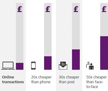 UK Digital Efficiency Chart