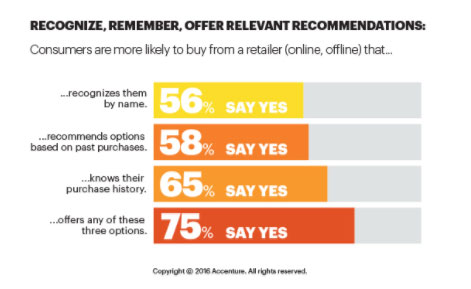 Retail Customer Behaviour Graph