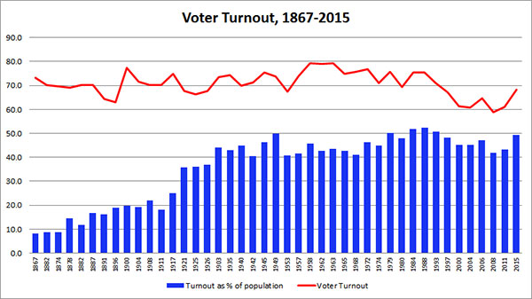 Voter Turnout, 1967-2015 Graph