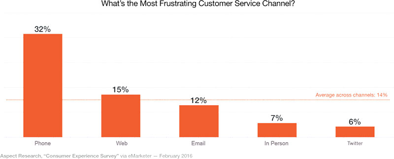 What's the most frustrating customer service channel graph