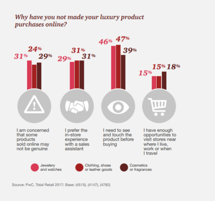 Why have you made your luxury product purchases online?