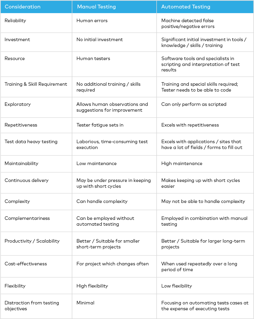 Table of Considerations and the advantages and disadvantages of manual and automated testing.