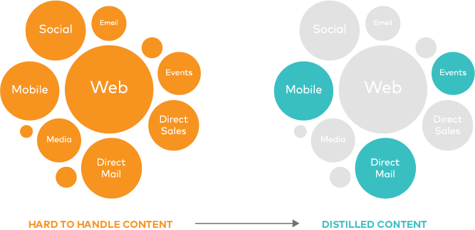 Content must be wrangled to transform drip marketing campaigns into distilled content efforts.