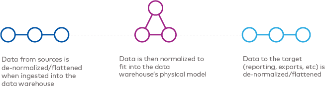 A diagram showing data points moving from de-normalized to normalized to de-normalized.