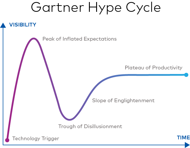 A graph showing the five stages of the Gartner Hype Cycle