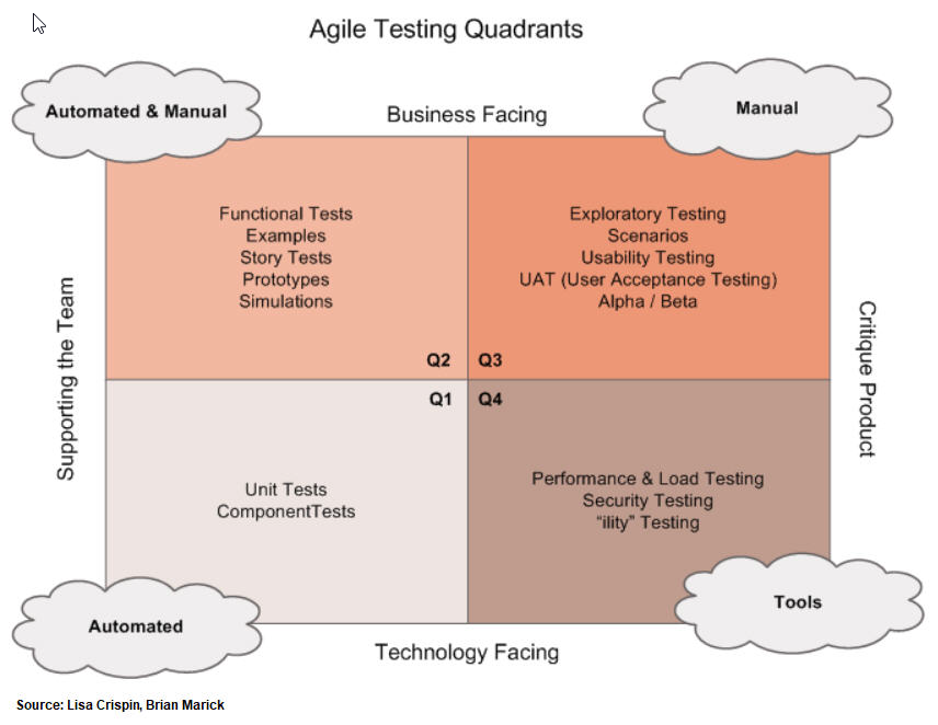 Agile Testing Quadrants diagrm from Lisa Crispin and Brian Marick