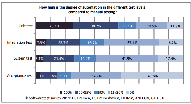 Graph showing degree of automation in the different test levels compared to manual testing.