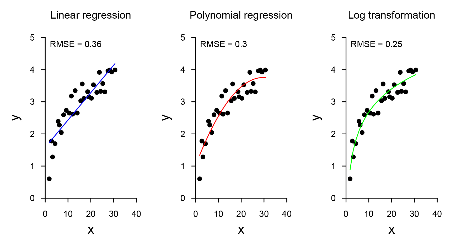 Linear regression, Polynomial regression, log trasnformation data points on chart