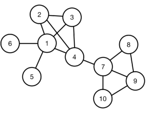 A generic network graph
