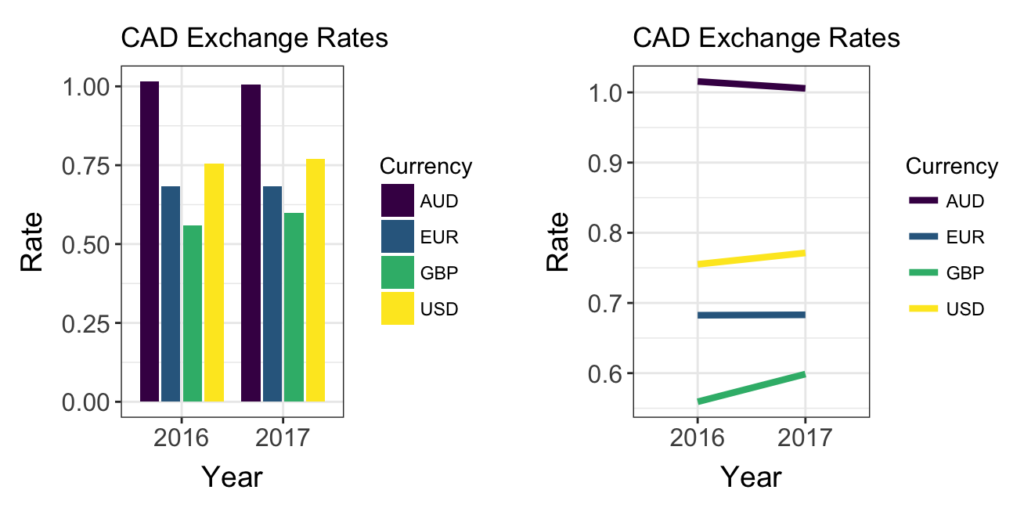 Bar graph and line graph showing Canadian exchange rates for 2016 and 2017 against Australian dollars, Euros, Pounds Sterling, and US dollars.