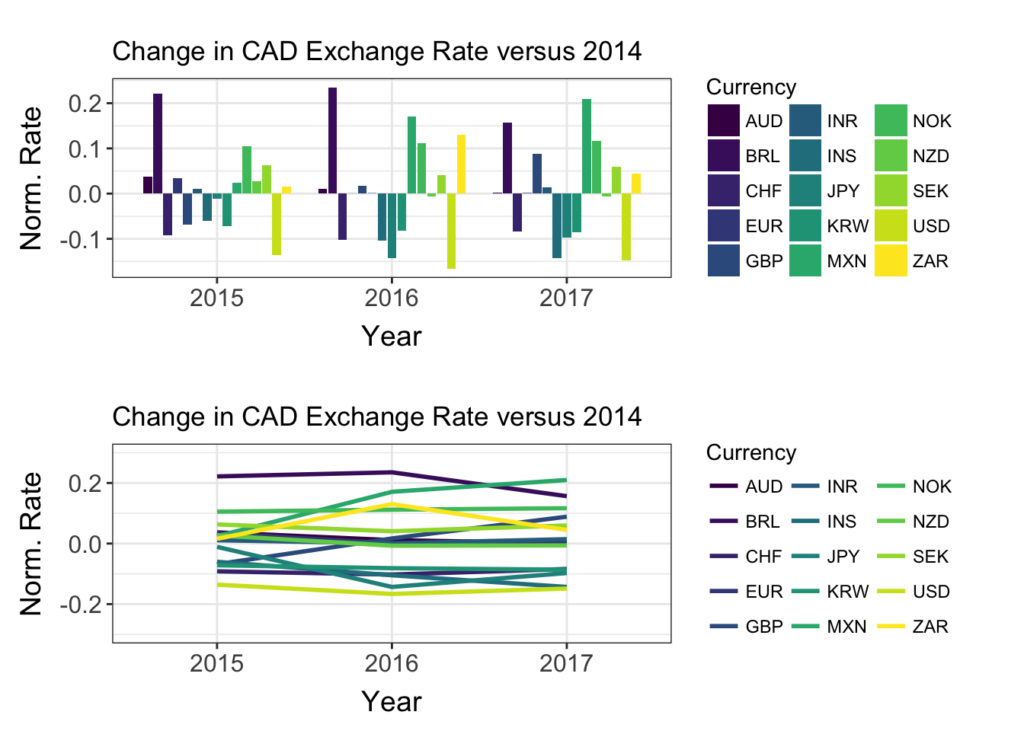 Bar and line graphs showing change in Canadian exchange rate for 2015-2017 against 2014 for 15 different currencies.
