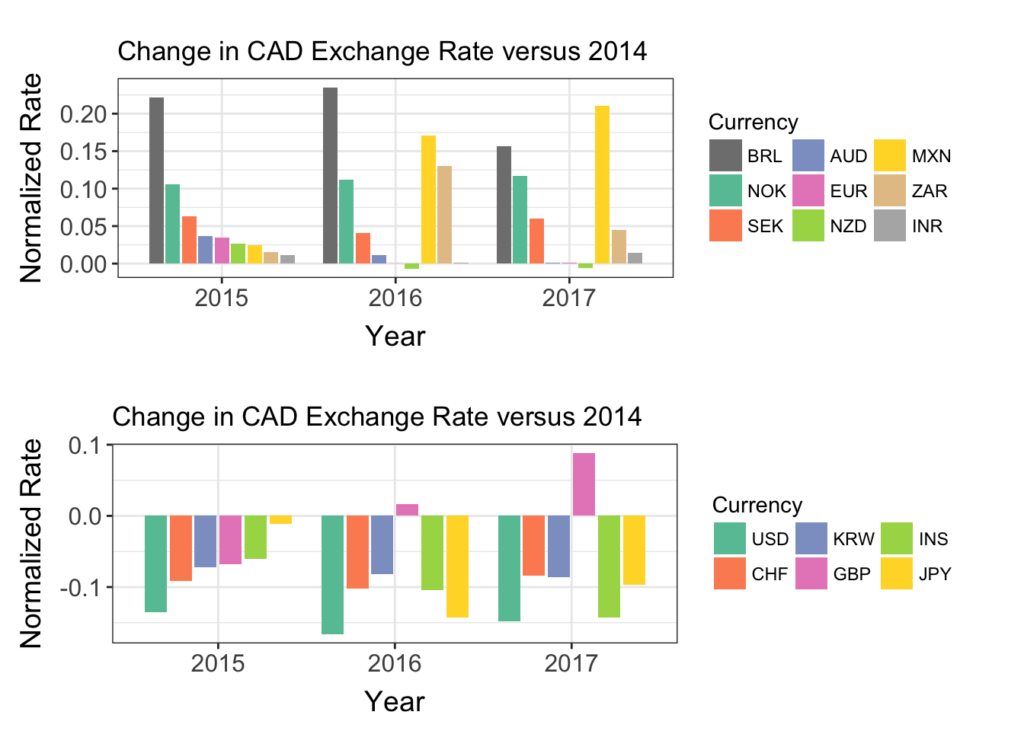 Two bar graphs showing change in Canadian exchange rate for 2015-2017 versus 2014 for 15 different currencies.