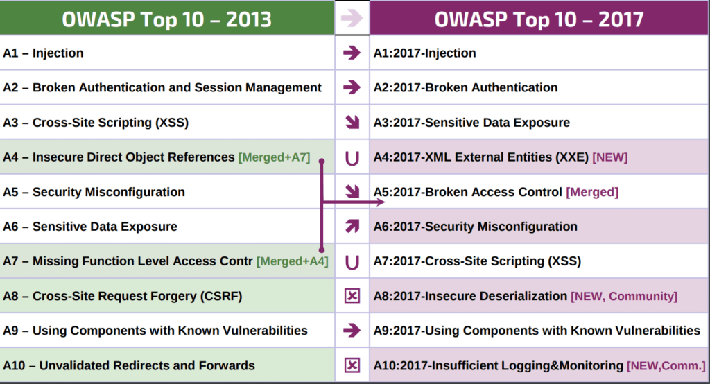 Two Tables showing progression of OWASP Top 10 Critical Security Risks