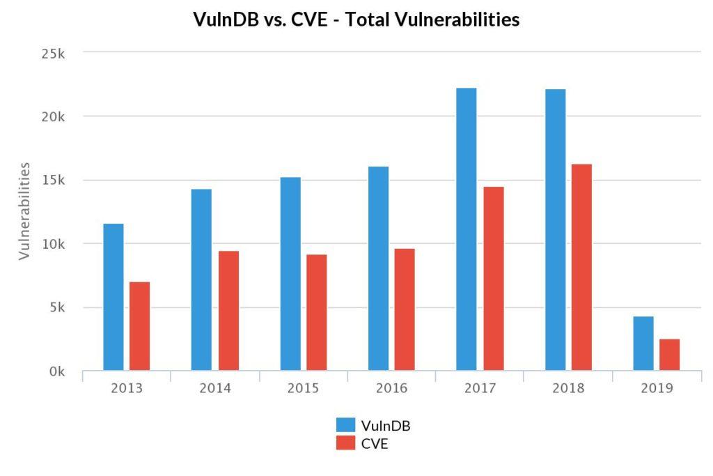 Line graph showing VulnDB vs CVE - Total Vulnerabilities