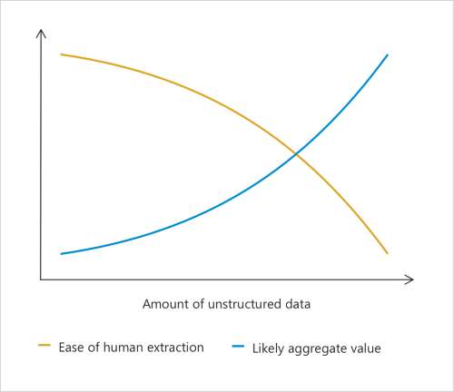 Amount of Unstructured Data Graph