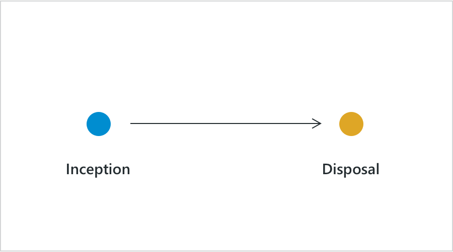 Inception to Disposal graph